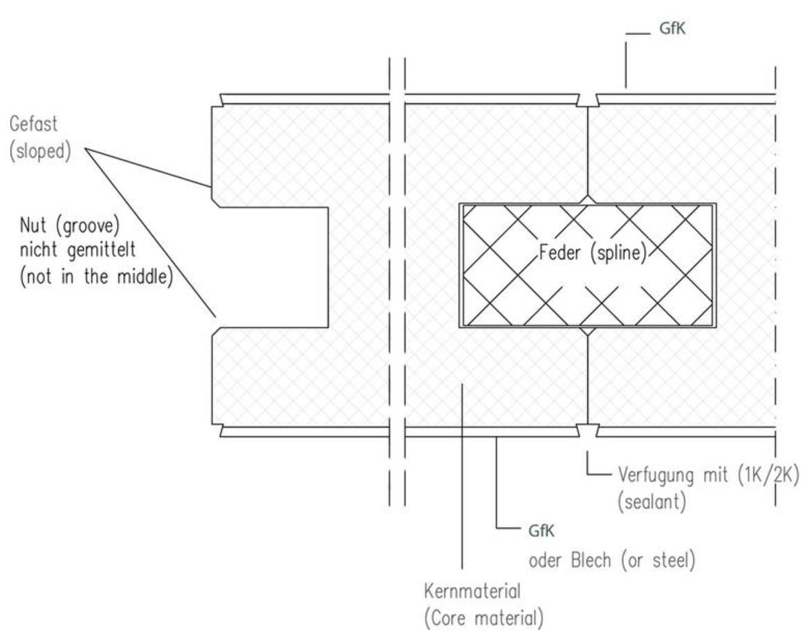 glasbord gfk sandwichpaneele der profi wenn es um paneele geht. Black Bedroom Furniture Sets. Home Design Ideas